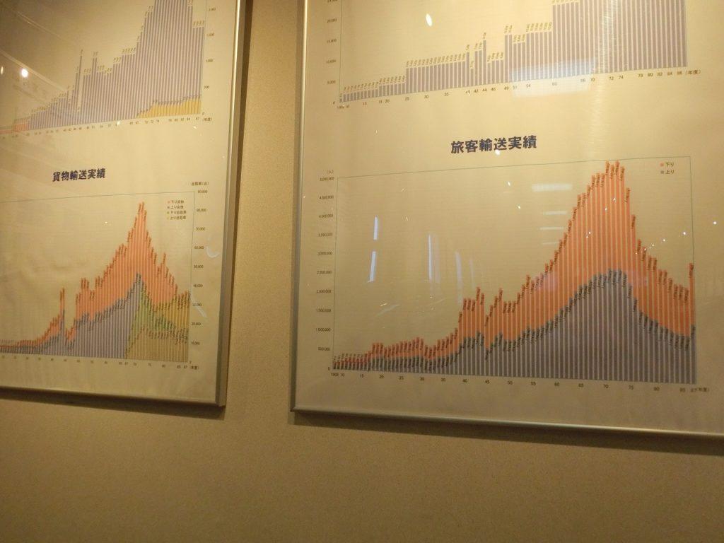 摩周丸の青函連絡船の輸送実績のグラフ